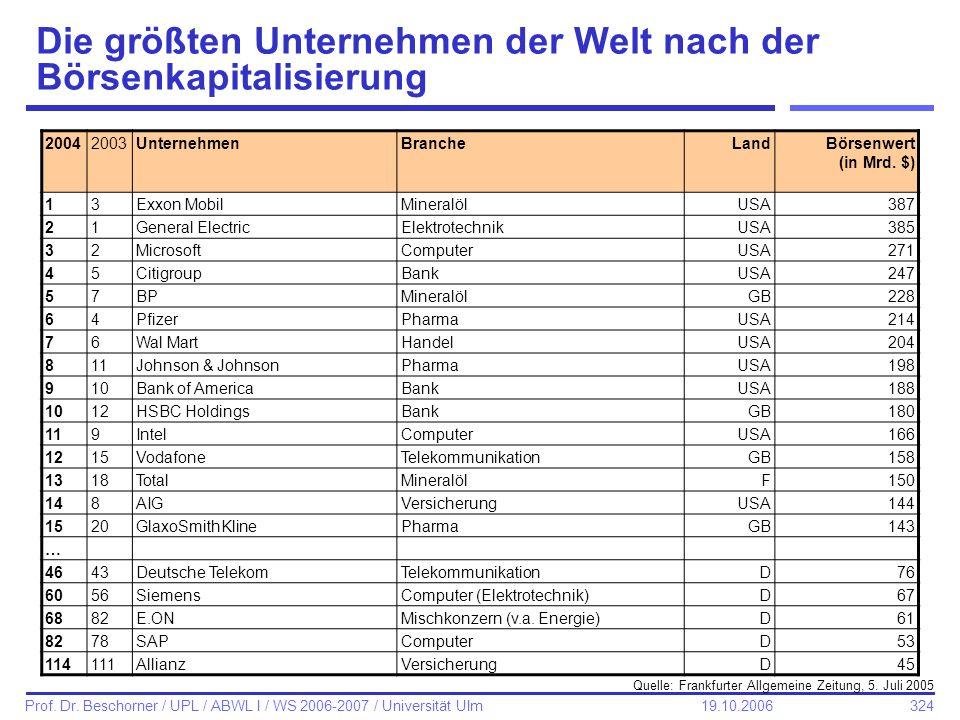 324 Prof. Dr. Beschorner / UPL / ABWL I / WS 2006-2007 / Universität Ulm 19.10.2006 Die größten Unternehmen der Welt nach der Börsenkapitalisierung 20