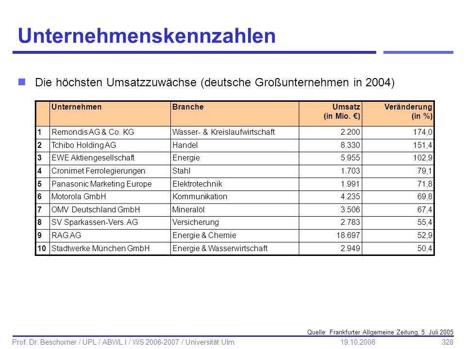 328 Prof. Dr. Beschorner / UPL / ABWL I / WS 2006-2007 / Universität Ulm 19.10.2006 Unternehmenskennzahlen nDie höchsten Umsatzzuwächse (deutsche Groß