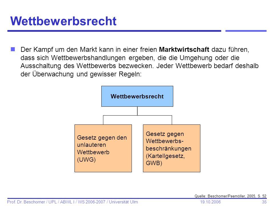 35 Prof. Dr. Beschorner / UPL / ABWL I / WS 2006-2007 / Universität Ulm 19.10.2006 Wettbewerbsrecht Gesetz gegen den unlauteren Wettbewerb (UWG) Geset