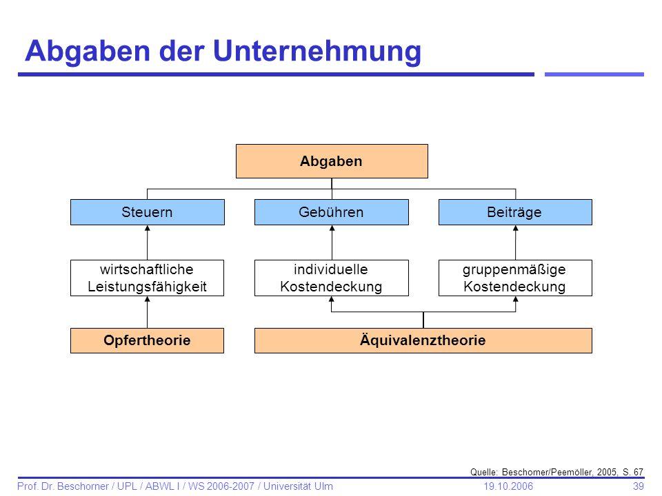 39 Prof. Dr. Beschorner / UPL / ABWL I / WS 2006-2007 / Universität Ulm 19.10.2006 Abgaben der Unternehmung Abgaben SteuernGebührenBeiträge wirtschaft