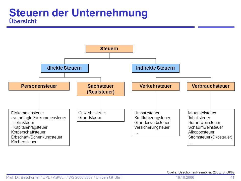 41 Prof. Dr. Beschorner / UPL / ABWL I / WS 2006-2007 / Universität Ulm 19.10.2006 Steuern der Unternehmung Übersicht Steuern direkte Steuernindirekte