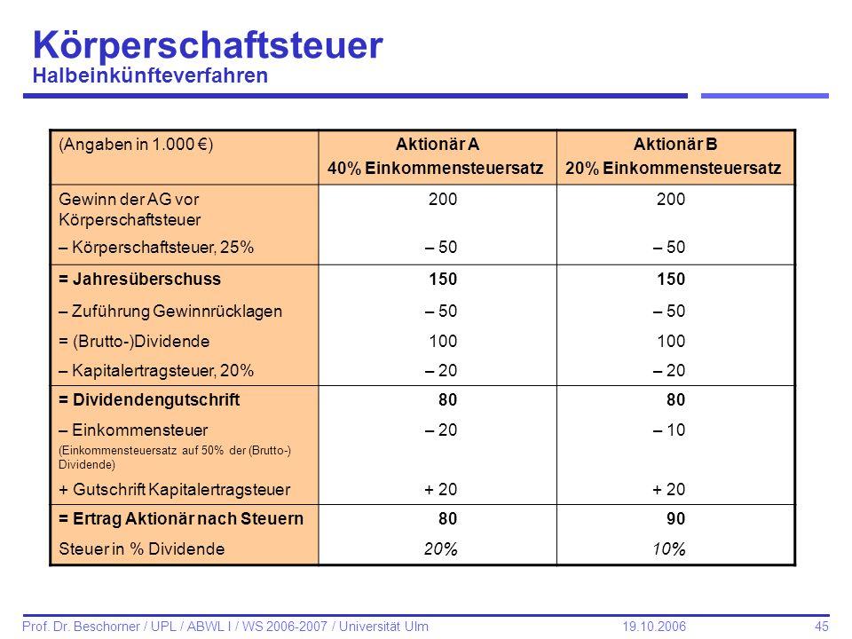 45 Prof. Dr. Beschorner / UPL / ABWL I / WS 2006-2007 / Universität Ulm 19.10.2006 Körperschaftsteuer Halbeinkünfteverfahren (Angaben in 1.000 )Aktion