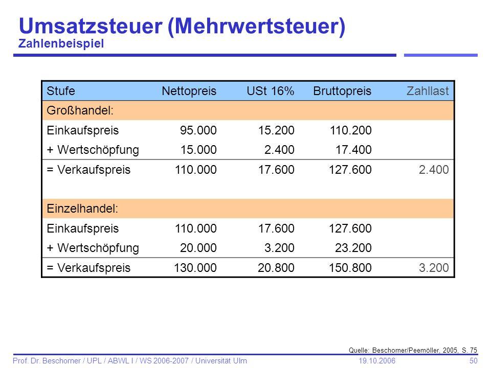 50 Prof. Dr. Beschorner / UPL / ABWL I / WS 2006-2007 / Universität Ulm 19.10.2006 StufeNettopreisUSt 16%BruttopreisZahllast Großhandel: Einkaufspreis