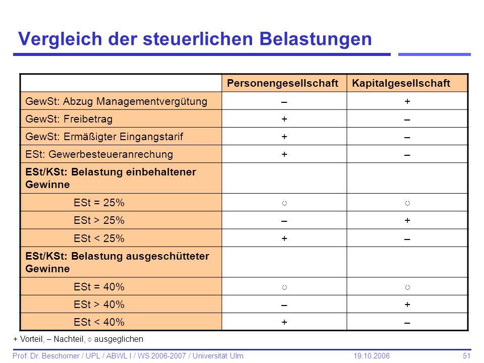 51 Prof. Dr. Beschorner / UPL / ABWL I / WS 2006-2007 / Universität Ulm 19.10.2006 Vergleich der steuerlichen Belastungen PersonengesellschaftKapitalg