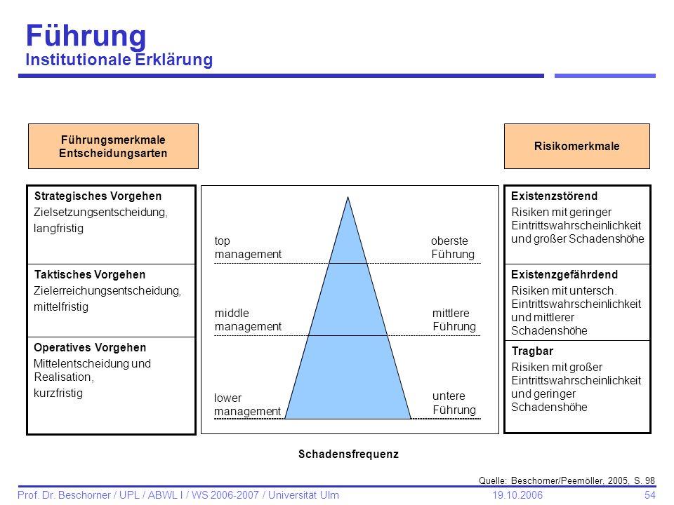 54 Prof. Dr. Beschorner / UPL / ABWL I / WS 2006-2007 / Universität Ulm 19.10.2006 Führung Institutionale Erklärung Quelle: Beschorner/Peemöller, 2005