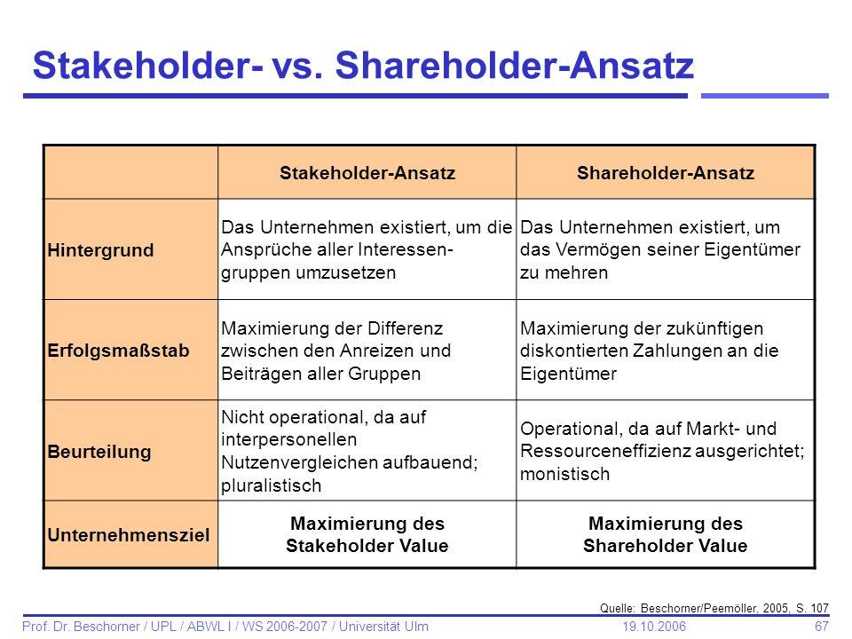 67 Prof. Dr. Beschorner / UPL / ABWL I / WS 2006-2007 / Universität Ulm 19.10.2006 Stakeholder- vs. Shareholder-Ansatz Stakeholder-AnsatzShareholder-A