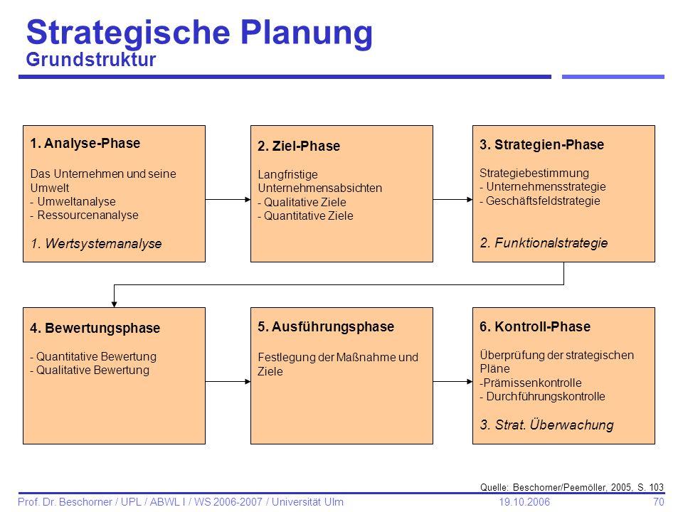 70 Prof. Dr. Beschorner / UPL / ABWL I / WS 2006-2007 / Universität Ulm 19.10.2006 Strategische Planung Grundstruktur 1. Analyse-Phase Das Unternehmen