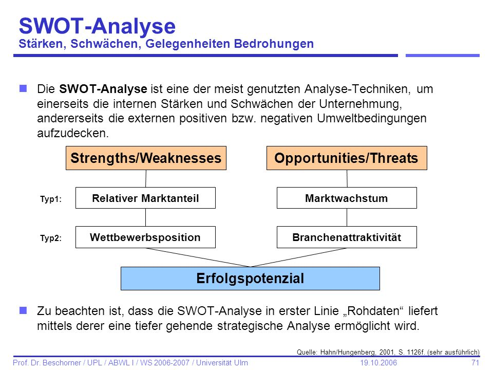 71 Prof. Dr. Beschorner / UPL / ABWL I / WS 2006-2007 / Universität Ulm 19.10.2006 SWOT-Analyse Stärken, Schwächen, Gelegenheiten Bedrohungen nDie SWO