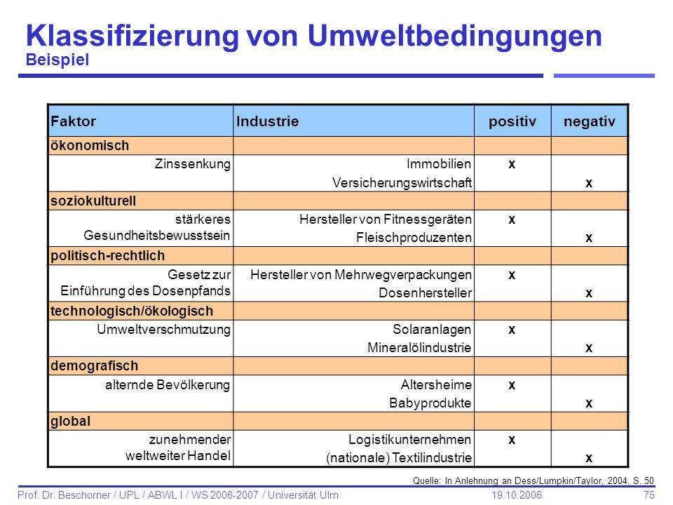 75 Prof. Dr. Beschorner / UPL / ABWL I / WS 2006-2007 / Universität Ulm 19.10.2006 Klassifizierung von Umweltbedingungen Beispiel FaktorIndustrieposit