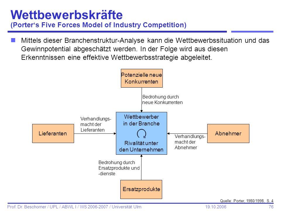 76 Prof. Dr. Beschorner / UPL / ABWL I / WS 2006-2007 / Universität Ulm 19.10.2006 Wettbewerbskräfte (Porters Five Forces Model of Industry Competitio