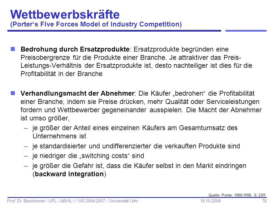 78 Prof. Dr. Beschorner / UPL / ABWL I / WS 2006-2007 / Universität Ulm 19.10.2006 Wettbewerbskräfte (Porters Five Forces Model of Industry Competitio