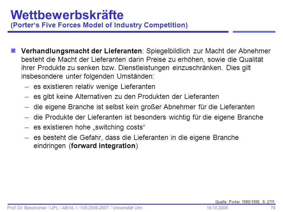 79 Prof. Dr. Beschorner / UPL / ABWL I / WS 2006-2007 / Universität Ulm 19.10.2006 Wettbewerbskräfte (Porters Five Forces Model of Industry Competitio