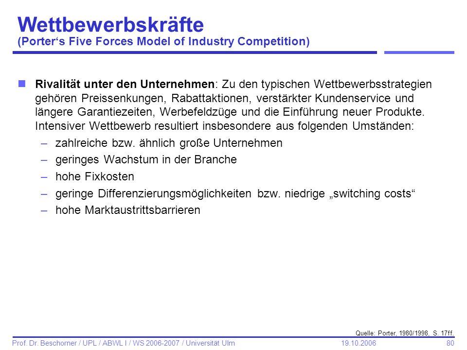 80 Prof. Dr. Beschorner / UPL / ABWL I / WS 2006-2007 / Universität Ulm 19.10.2006 Wettbewerbskräfte (Porters Five Forces Model of Industry Competitio