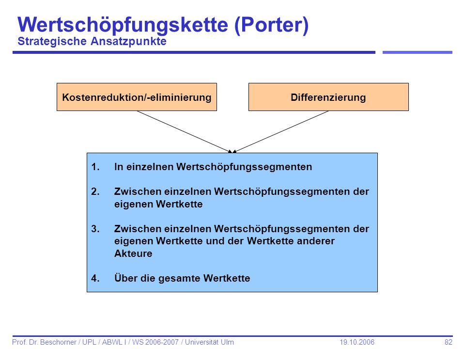 82 Prof. Dr. Beschorner / UPL / ABWL I / WS 2006-2007 / Universität Ulm 19.10.2006 Wertschöpfungskette (Porter) Strategische Ansatzpunkte Kostenredukt