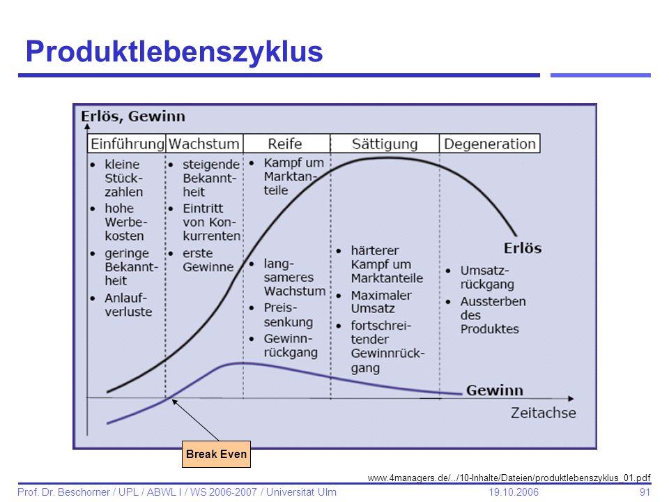 91 Prof. Dr. Beschorner / UPL / ABWL I / WS 2006-2007 / Universität Ulm 19.10.2006 Produktlebenszyklus www.4managers.de/../10-Inhalte/Dateien/produktl