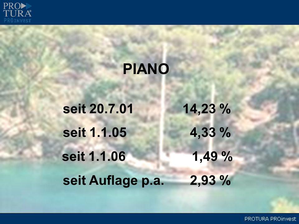 PIANO seit 20.7.0114,23 % seit 1.1.05 4,33 % seit 1.1.06 1,49 % seit Auflage p.a. 2,93 %