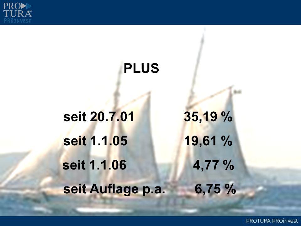 PLUS seit 20.7.0135,19 % seit 1.1.0519,61 % seit 1.1.06 4,77 % seit Auflage p.a. 6,75 %
