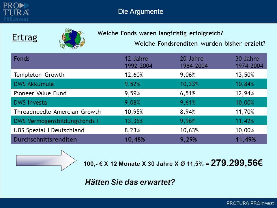 100,- X 12 Monate X 30 Jahre X Ø 11,5% = 279.299,56 Ertrag Welche Fonds waren langfristig erfolgreich? Welche Fondsrenditen wurden bisher erzielt? Fon