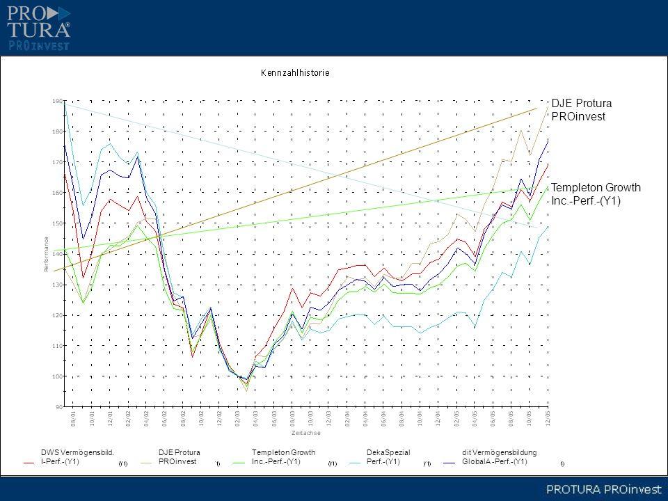DWS Vermögensbild. I-Perf.-(Y1) DJE Protura PROinvest Templeton Growth Inc.-Perf.-(Y1) DekaSpezial Perf.-(Y1) dit Vermögensbildung GlobalA -Perf.-(Y1)