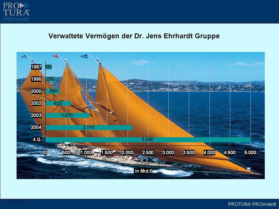 Verwaltete Vermögen der Dr. Jens Ehrhardt Gruppe Date: 10/05