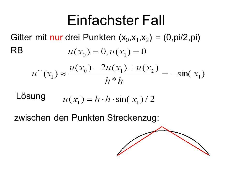 Gitter mit nur drei Punkten (x 0,x 1,x 2 ) = (0,pi/2,pi) RB Lösung Einfachster Fall zwischen den Punkten Streckenzug: