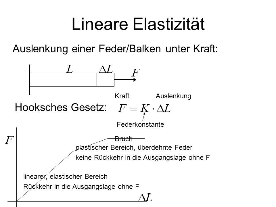 Hooksches Gesetz: Lineare Elastizität Auslenkung einer Feder/Balken unter Kraft: Federkonstante KraftAuslenkung linearer, elastischer Bereich Rückkehr