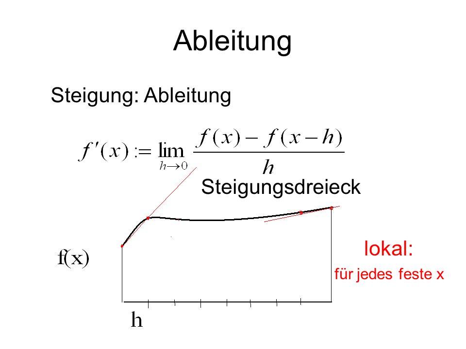 Ableitung Steigung: Ableitung Steigungsdreieck lokal: für jedes feste x