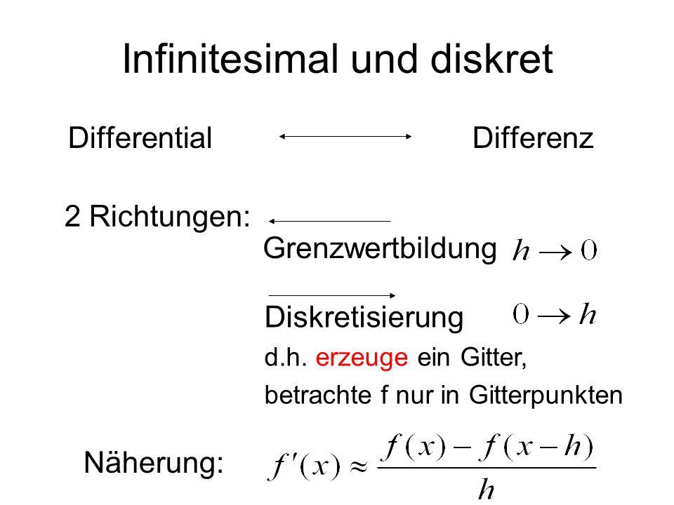 2 Richtungen: DifferentialDifferenz Infinitesimal und diskret Diskretisierung d.h. erzeuge ein Gitter, betrachte f nur in Gitterpunkten Grenzwertbildu