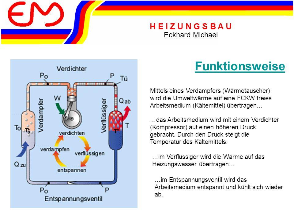 H E I Z U N G S B A U Eckhard Michael Funktionsweise Mittels eines Verdampfers (Wärmetauscher) wird die Umweltwärme auf eine FCKW freies Arbeitsmedium