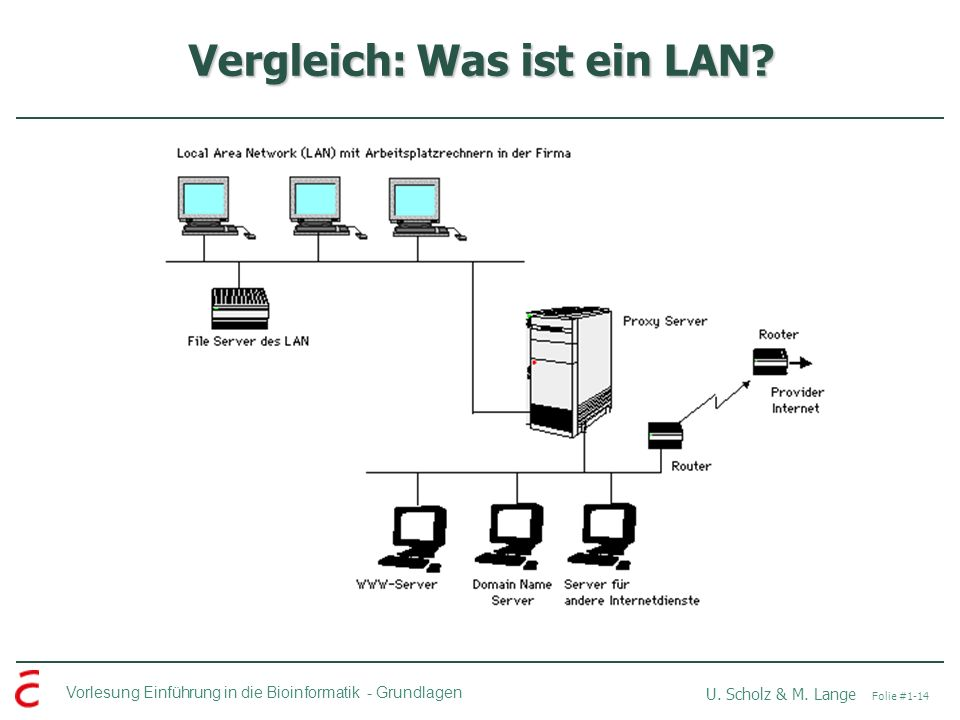 Vorlesung Einführung in die Bioinformatik -Grundlagen U. Scholz & M. Lange Folie #1-14 Vergleich: Was ist ein LAN?