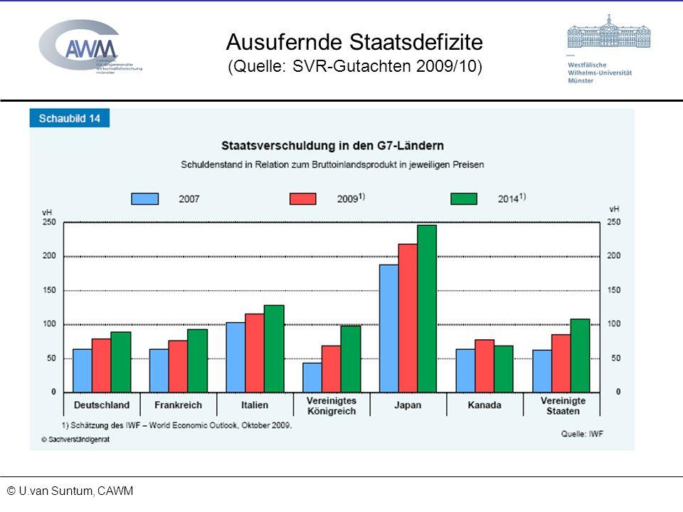 © Prof. Dr. Ulrich van Suntum 6.3.2008 Ausufernde Staatsdefizite (Quelle: SVR-Gutachten 2009/10) 15.11.2013 © U.van Suntum, CAWM