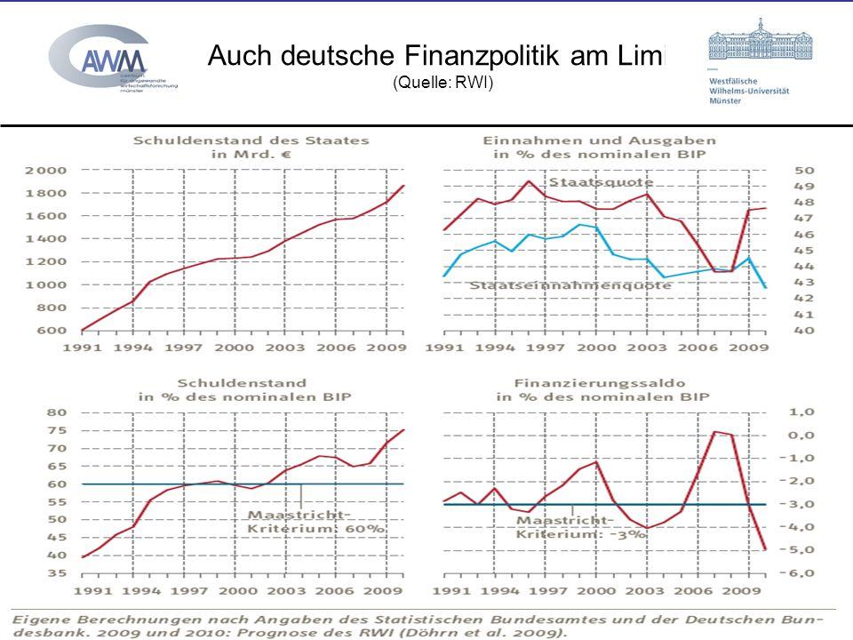 © Prof. Dr. Ulrich van Suntum 6.3.2008 Auch deutsche Finanzpolitik am Limit (Quelle: RWI) 15.11.2013