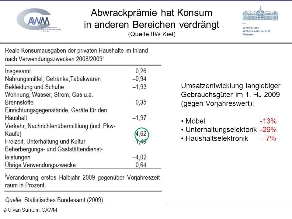 © Prof. Dr. Ulrich van Suntum 6.3.2008 Abwrackprämie hat Konsum in anderen Bereichen verdrängt (Quelle IfW Kiel) 15.11.2013 © U.van Suntum, CAWM Umsat