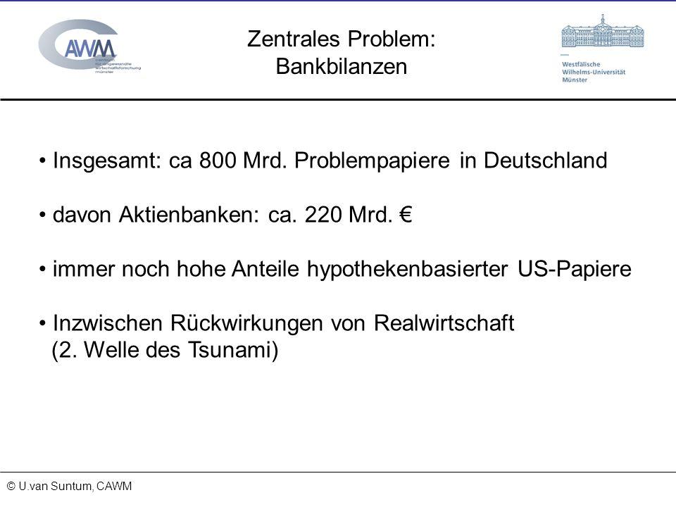 © Prof. Dr. Ulrich van Suntum 6.3.2008 15.11.2013 Zentrales Problem: Bankbilanzen © U.van Suntum, CAWM Insgesamt: ca 800 Mrd. Problempapiere in Deutsc