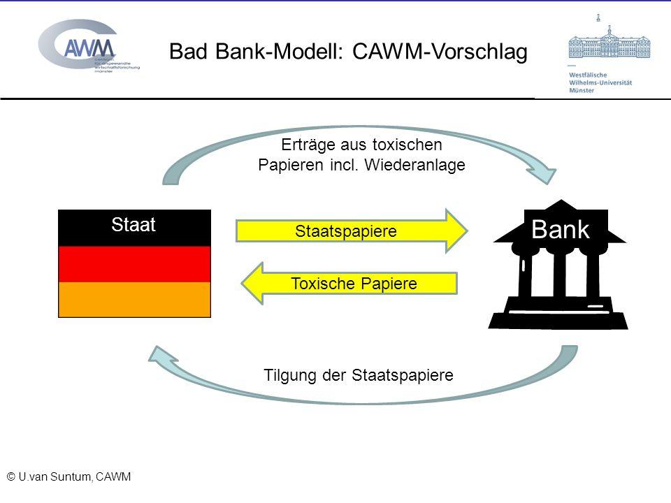 © Prof. Dr. Ulrich van Suntum 6.3.2008 Bad Bank-Modell: CAWM-Vorschlag Bank Staat Staatspapiere Toxische Papiere Erträge aus toxischen Papieren incl.