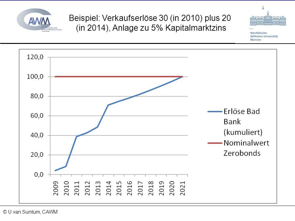 © Prof. Dr. Ulrich van Suntum 6.3.2008 15.11.2013 © U.van Suntum, CAWM Beispiel: Verkaufserlöse 30 (in 2010) plus 20 (in 2014), Anlage zu 5% Kapitalma