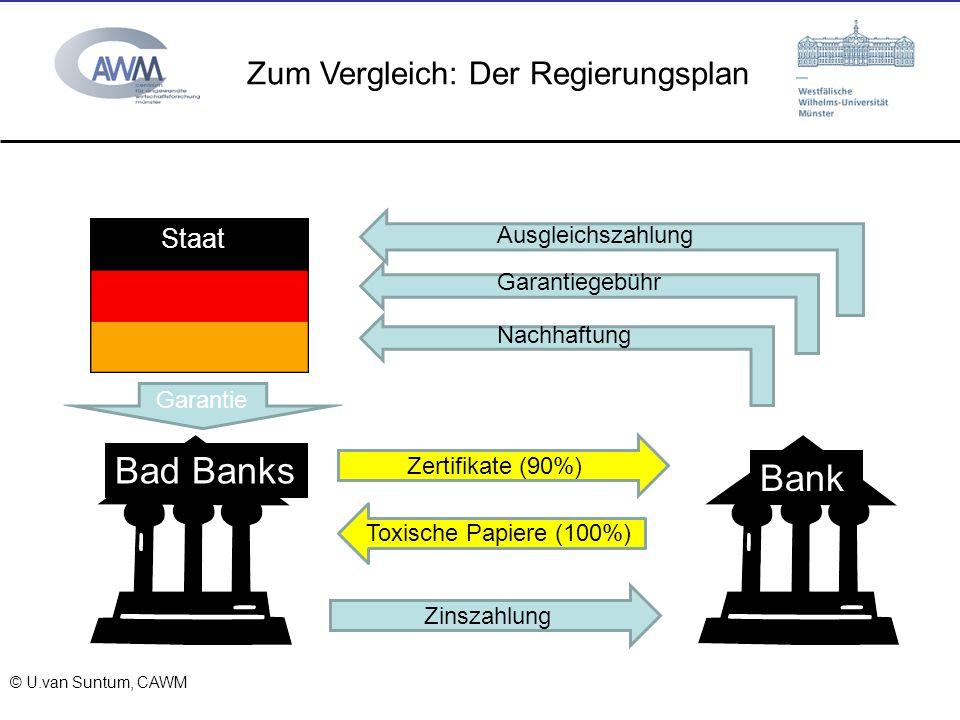 © Prof. Dr. Ulrich van Suntum 6.3.2008 Zum Vergleich: Der Regierungsplan Bank Bad Banks Staat Ausgleichszahlung Zinszahlung Zertifikate (90%) Toxische