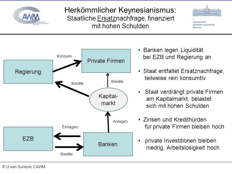 © Prof. Dr. Ulrich van Suntum 6.3.2008 Herkömmlicher Keynesianismus: Staatliche Ersatznachfrage, finanziert mit hohen Schulden 15.11.2013 © U.van Sunt
