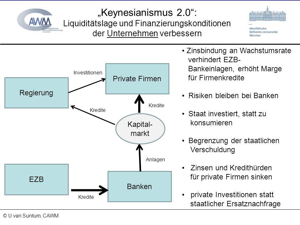 © Prof. Dr. Ulrich van Suntum 6.3.2008 Keynesianismus 2.0: Liquiditätslage und Finanzierungskonditionen der Unternehmen verbessern 15.11.2013 © U.van