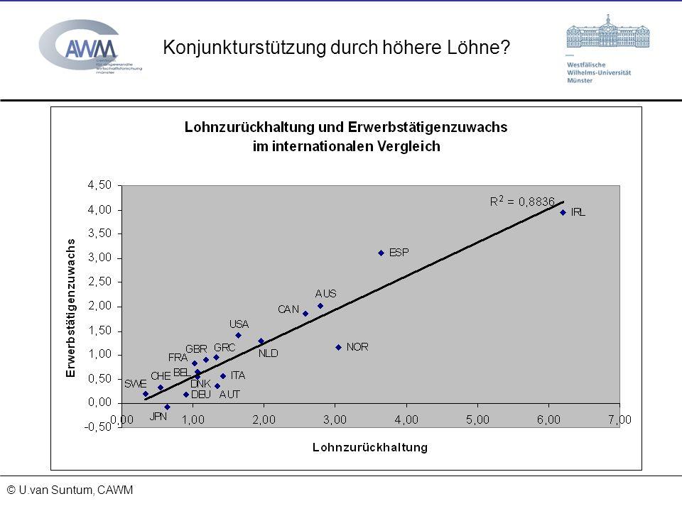 © Prof. Dr. Ulrich van Suntum 6.3.2008 Konjunkturstützung durch höhere Löhne? © U.van Suntum, CAWM