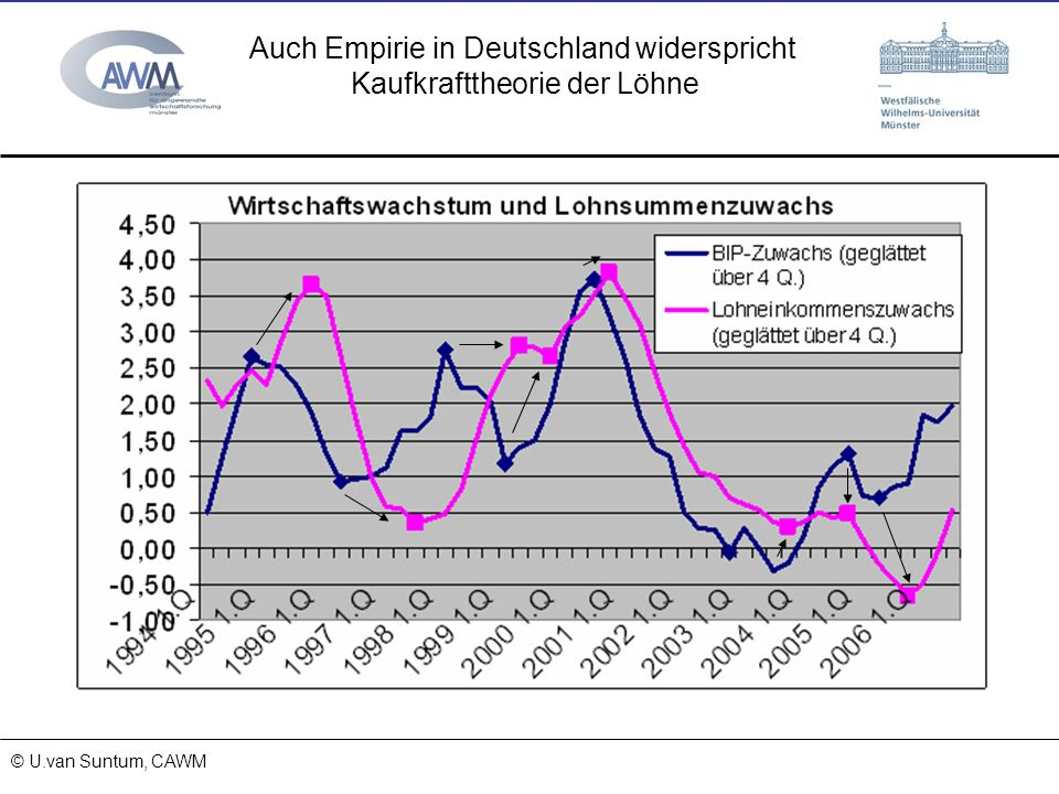 © Prof. Dr. Ulrich van Suntum 6.3.2008 Auch Empirie in Deutschland widerspricht Kaufkrafttheorie der Löhne © U.van Suntum, CAWM