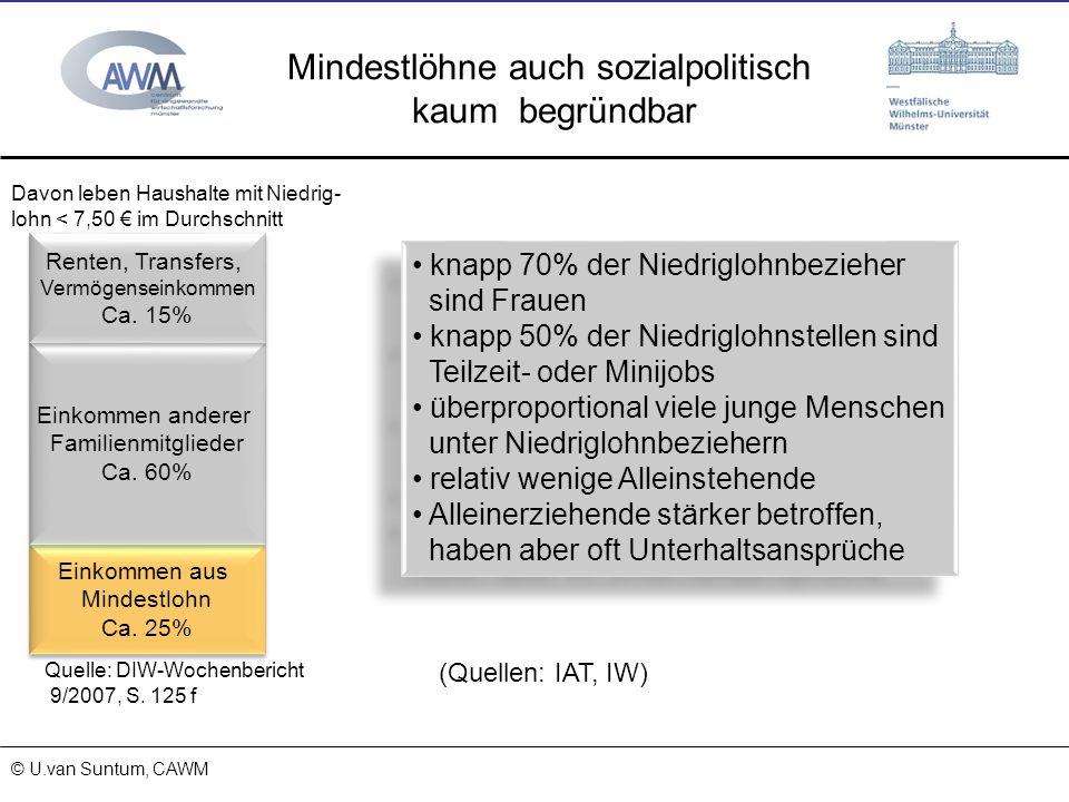 © Prof. Dr. Ulrich van Suntum 6.3.2008 Mindestlöhne auch sozialpolitisch kaum begründbar Einkommen aus Mindestlohn Ca. 25% Einkommen aus Mindestlohn C