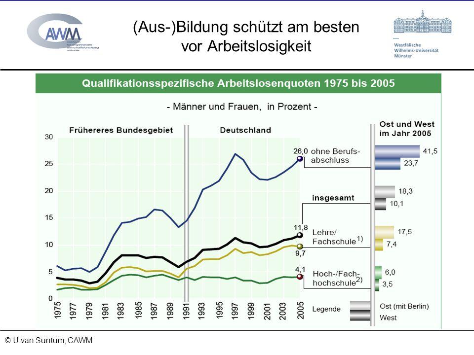 © Prof. Dr. Ulrich van Suntum 6.3.2008 (Aus-)Bildung schützt am besten vor Arbeitslosigkeit Quelle: IAB (2005) Geringe Qualifikation mittlere Qualifik