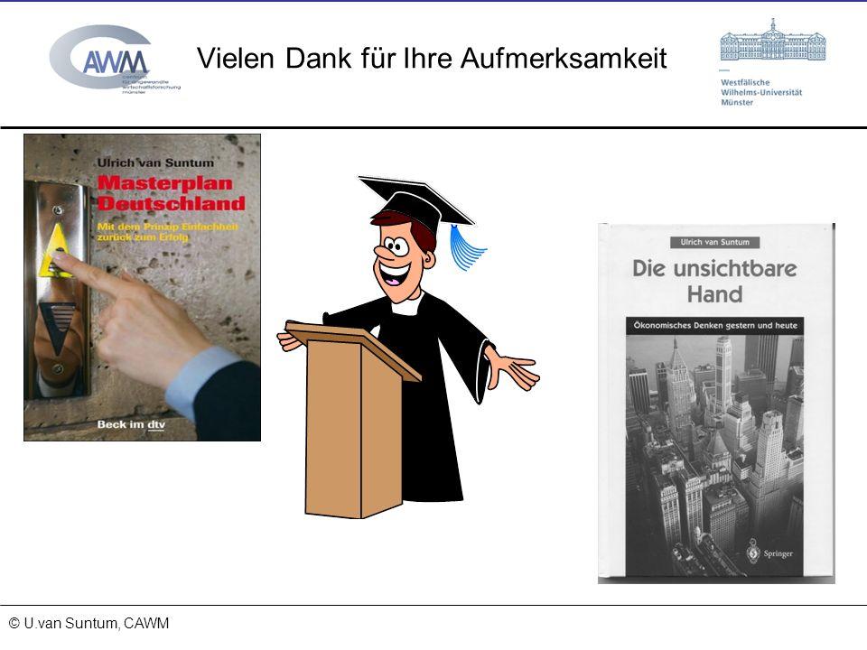 © Prof. Dr. Ulrich van Suntum 6.3.2008 Vielen Dank für Ihre Aufmerksamkeit © U.van Suntum, CAWM