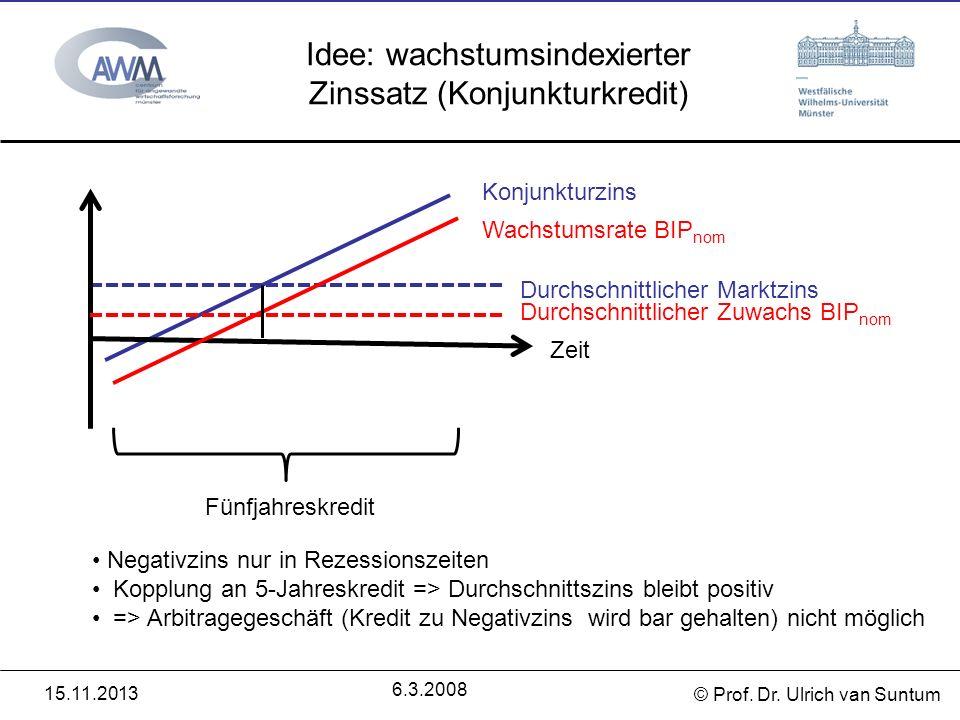 © Prof. Dr. Ulrich van Suntum 6.3.2008 Idee: wachstumsindexierter Zinssatz (Konjunkturkredit) 15.11.2013 Zeit Fünfjahreskredit Durchschnittlicher Mark