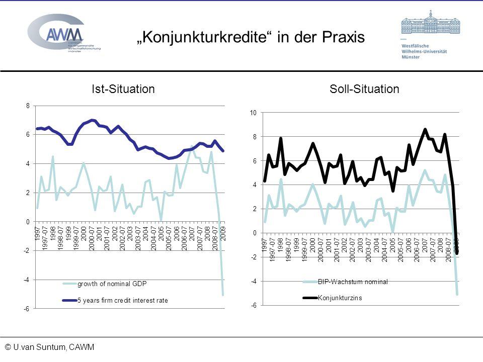 © Prof. Dr. Ulrich van Suntum 6.3.2008 Konjunkturkredite in der Praxis 15.11.2013 © U.van Suntum, CAWM Ist-SituationSoll-Situation