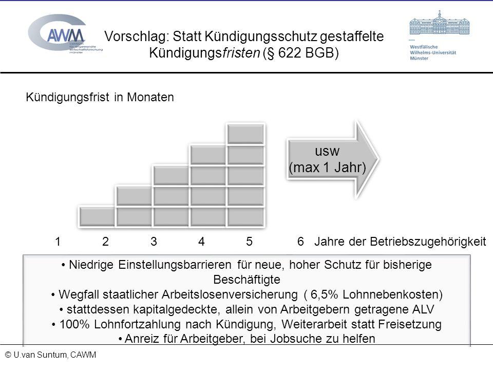 © Prof. Dr. Ulrich van Suntum 6.3.2008 Vorschlag: Statt Kündigungsschutz gestaffelte Kündigungsfristen (§ 622 BGB) Jahre der Betriebszugehörigkeit Kün