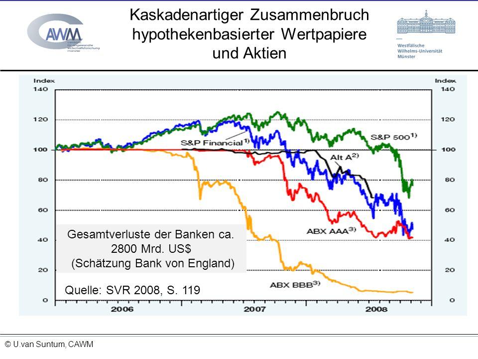 © Prof. Dr. Ulrich van Suntum 6.3.2008 Kaskadenartiger Zusammenbruch hypothekenbasierter Wertpapiere und Aktien 15.11.2013 Quelle: SVR 2008, S. 119 Ge