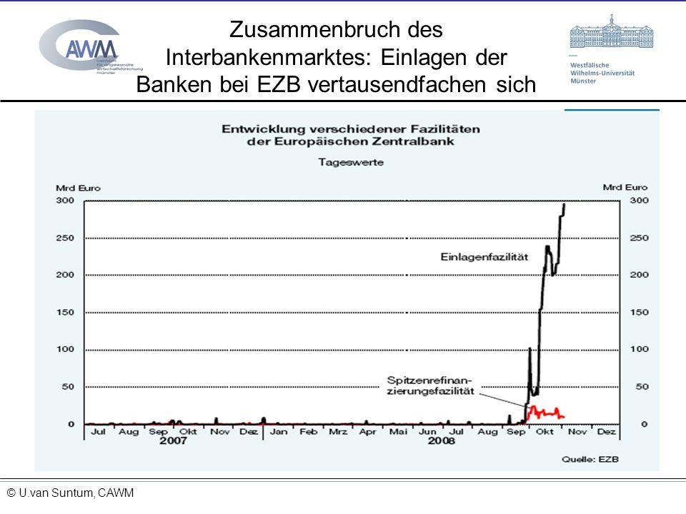© Prof. Dr. Ulrich van Suntum 6.3.2008 Zusammenbruch des Interbankenmarktes: Einlagen der Banken bei EZB vertausendfachen sich 15.11.2013 © Ulrich van