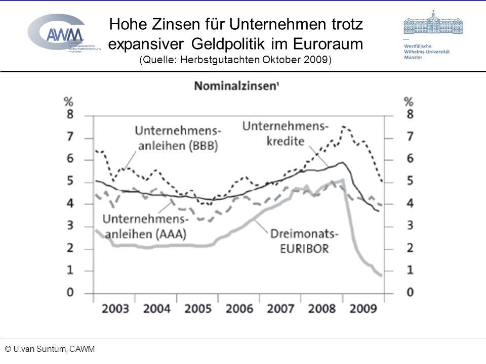 © Prof. Dr. Ulrich van Suntum 6.3.2008 15.11.2013 Hohe Zinsen für Unternehmen trotz expansiver Geldpolitik im Euroraum (Quelle: Herbstgutachten Oktobe